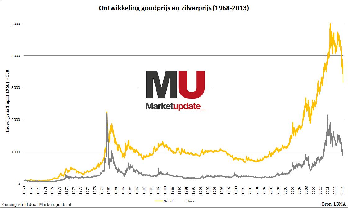 actuele goud en zilverprijs